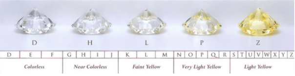 Moissanite-Gemstones-Color-Range-FU-RONG-Gems