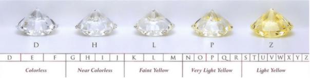 Moissanite-Gemstones-Color-Range-FU-RONG-Gems